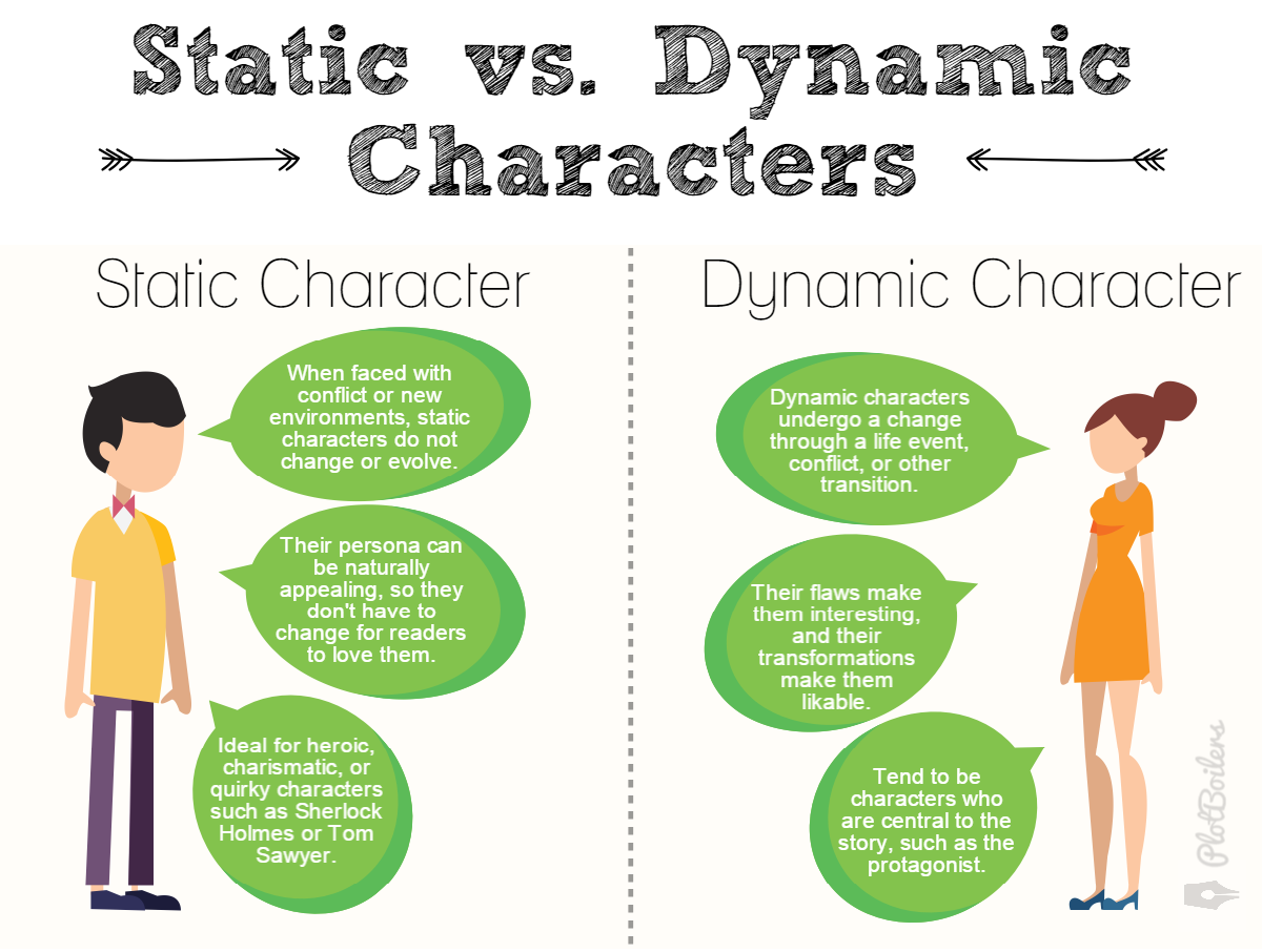 How to Use Static and Dynamic Characters in Your Novel – plotboilers